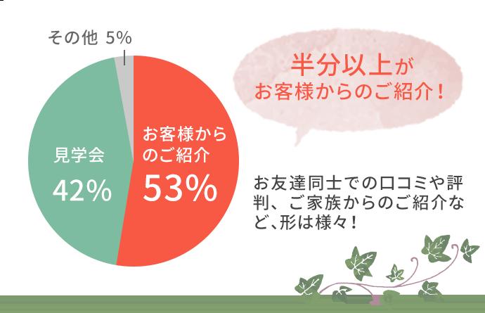 半分以上がお客様からのご紹介 お客様からのご紹介53% 見学会42% その他5%