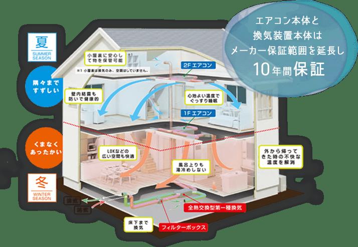 冷暖房システム図 「エアコン本体と換気装置本体はメーカー保証範囲を延長し10年間保証」