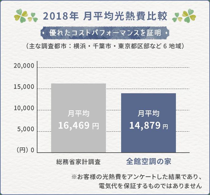 2018年月平均光熱費比較グラフ