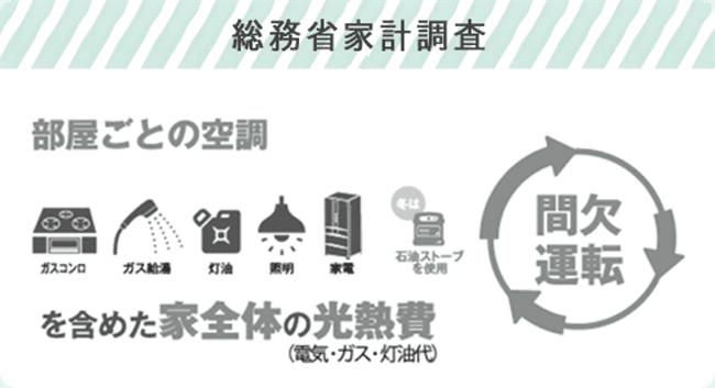 総務省家計調査 間欠運転(部屋ごとの空調を含めた家全体の光熱費)