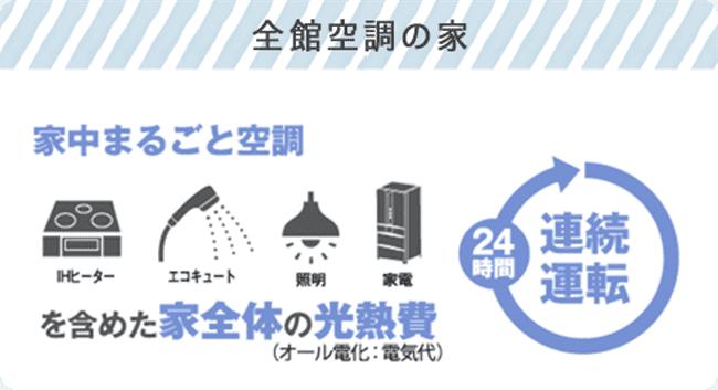 全館空調の家 24時間連続運転(家中丸ごと空調 家全体の光熱費)