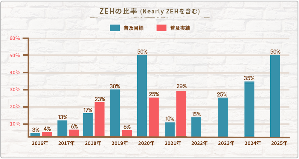 ZEHの比率(Nearly ZEHを含む)