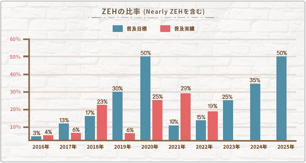 ZEHの比率(Nearly ZEHを含む) 普及目標:2016年3%、2017年13%、2018年17%、2019年30%、2020年50% 普及実績:2016年4%、2017年6%、2018年23%