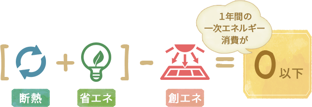 断熱+省エネー創エネ=0以下